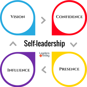 Self-leadership Graphic with Arrows